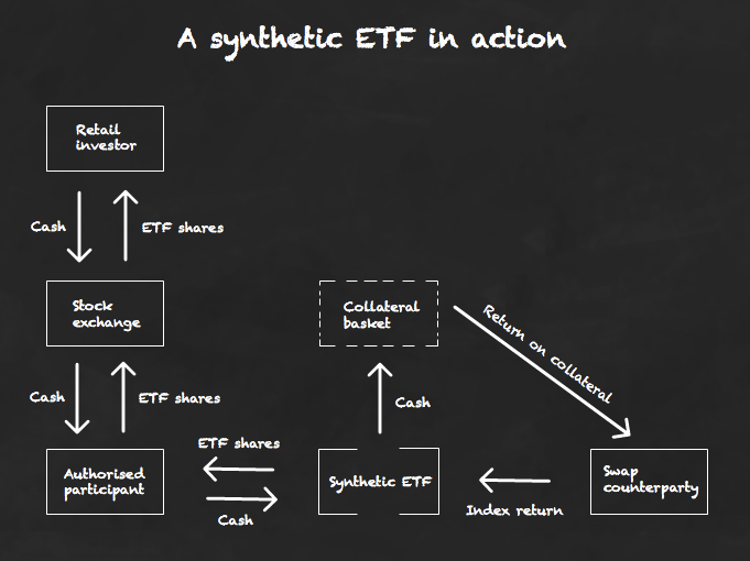 synthetic-ETF-works