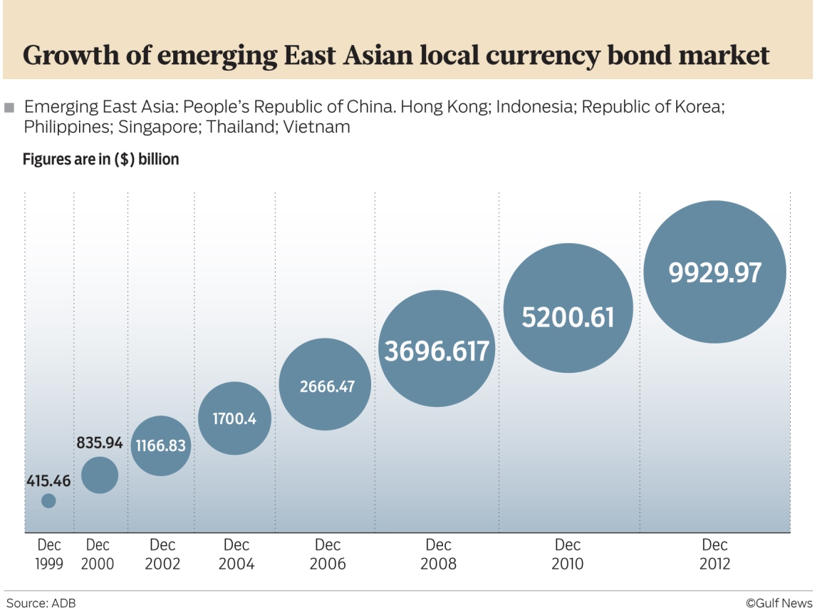 Asia's local currency bond markets are booming